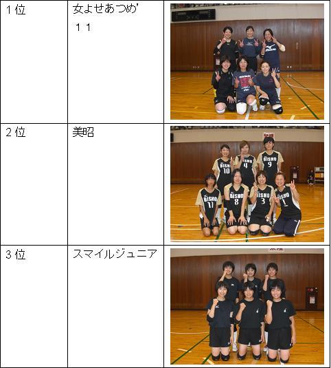 女子Aリーグ1位~3位.JPG