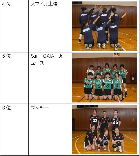 女子Aリーグ4位~6位2.JPG