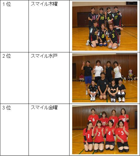女子Bリーグ1位~3位.JPG
