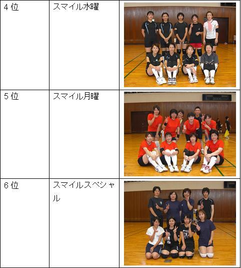 女子Bリーグ4位~6位.JPG