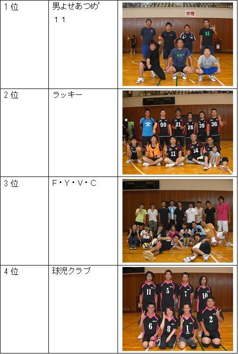 男子リーグ1位~4位.JPG
